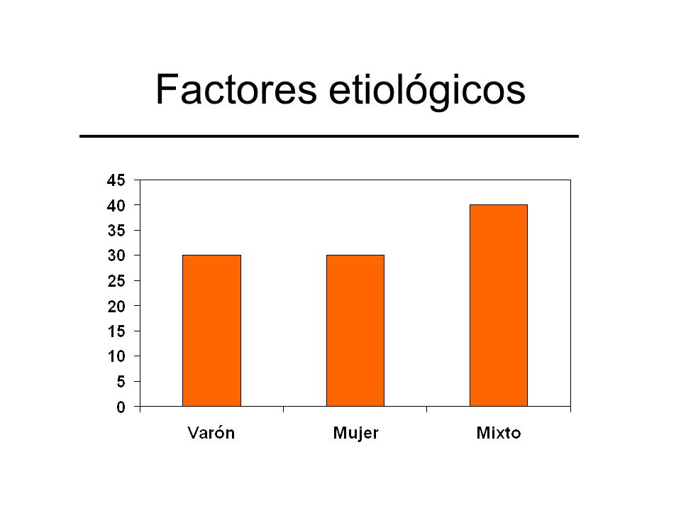 Factores etiológicos