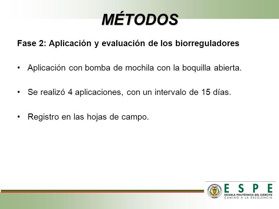 MÉTODOS Fase 2: Aplicación y evaluación de los biorreguladores