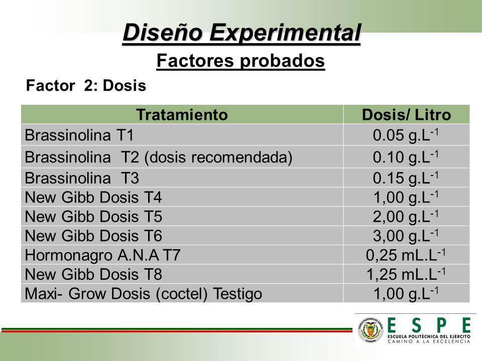 Diseño Experimental Factores probados Factor 2: Dosis Tratamiento
