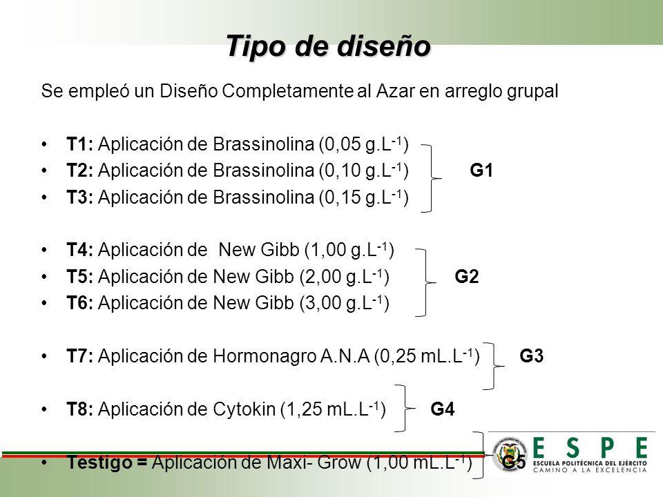 Tipo de diseño Se empleó un Diseño Completamente al Azar en arreglo grupal. T1: Aplicación de Brassinolina (0,05 g.L-1)