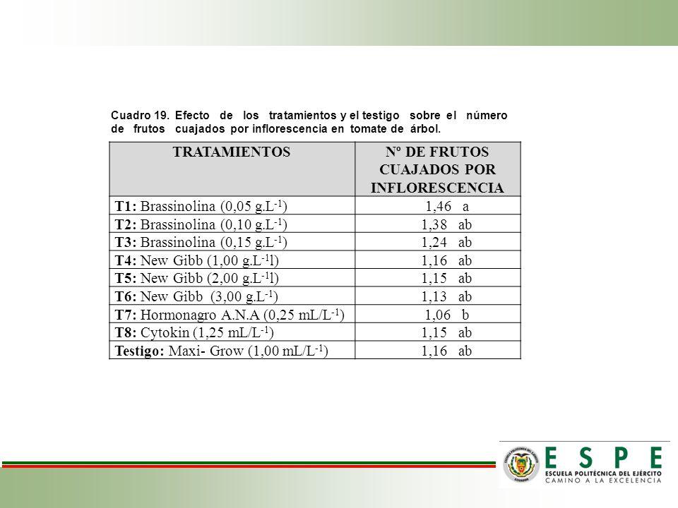 Nº DE FRUTOS CUAJADOS POR INFLORESCENCIA