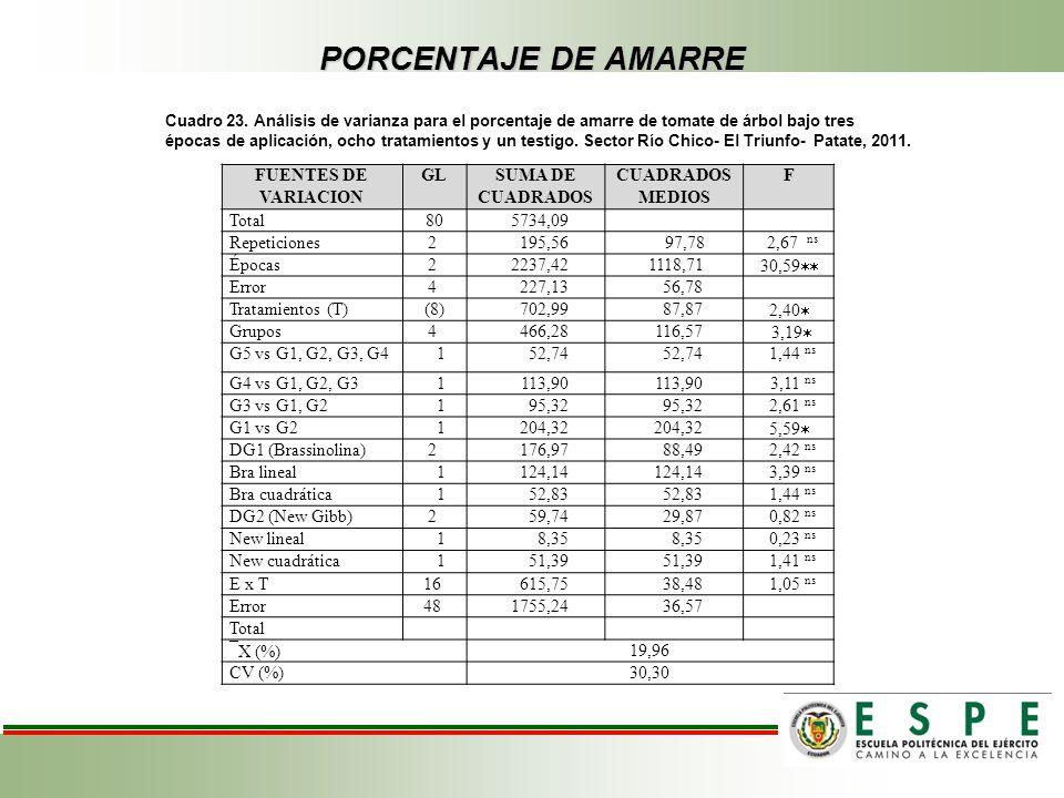 PORCENTAJE DE AMARRE FUENTES DE VARIACION GL SUMA DE CUADRADOS