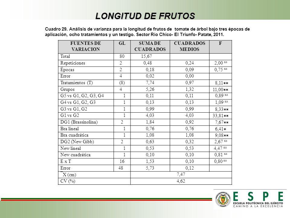 LONGITUD DE FRUTOS FUENTES DE VARIACION GL SUMA DE CUADRADOS