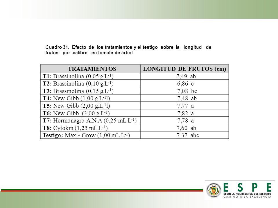 LONGITUD DE FRUTOS (cm)