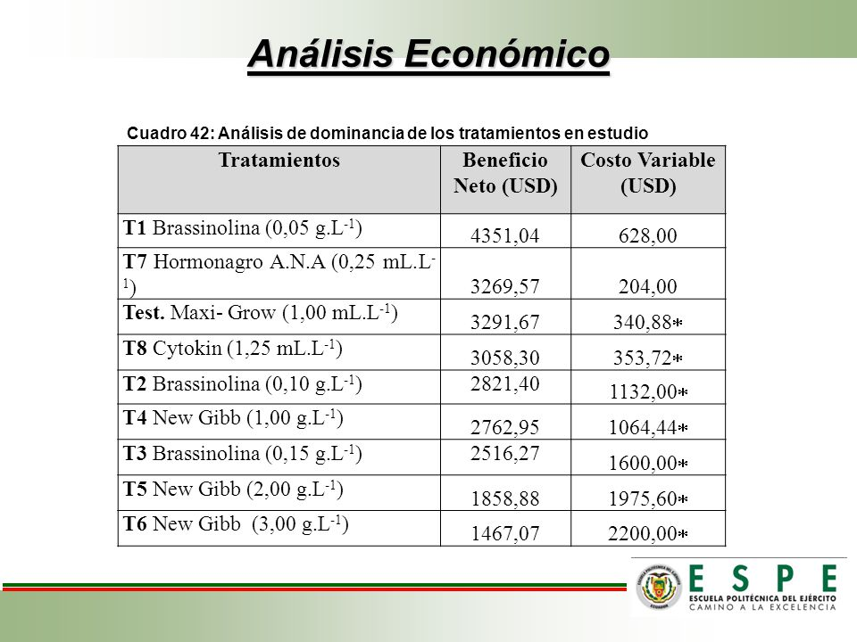 Análisis Económico Tratamientos Beneficio Neto (USD)