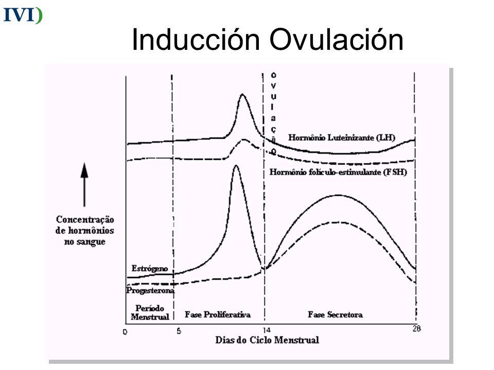 IVI) Inducción Ovulación