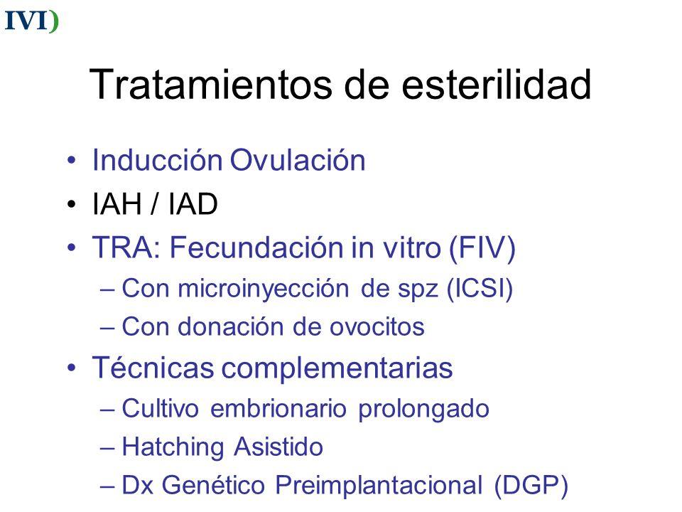 Tratamientos de esterilidad