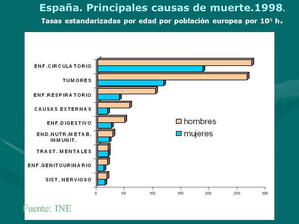 España. Principales causas de muerte.1998.