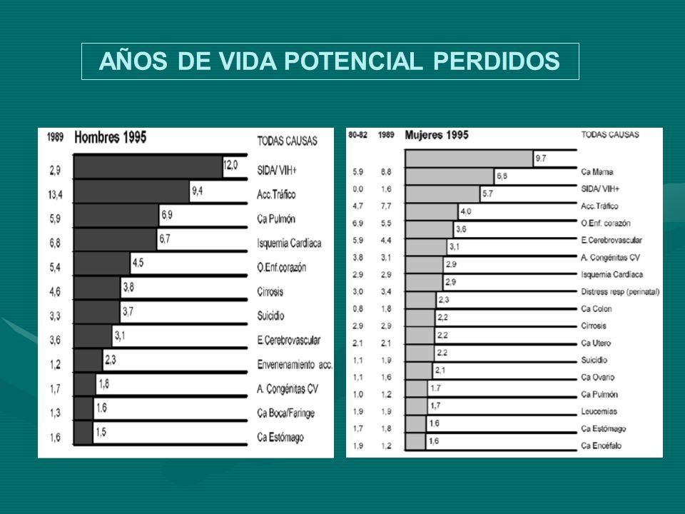 AÑOS DE VIDA POTENCIAL PERDIDOS