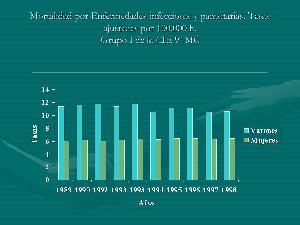 Mortalidad por Enfermedades infecciosas y parasitarias