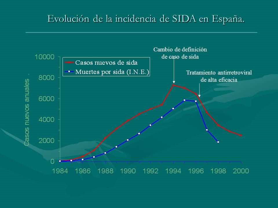 Evolución de la incidencia de SIDA en España.