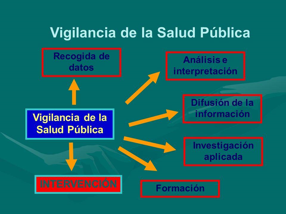 Vigilancia de la Salud Pública