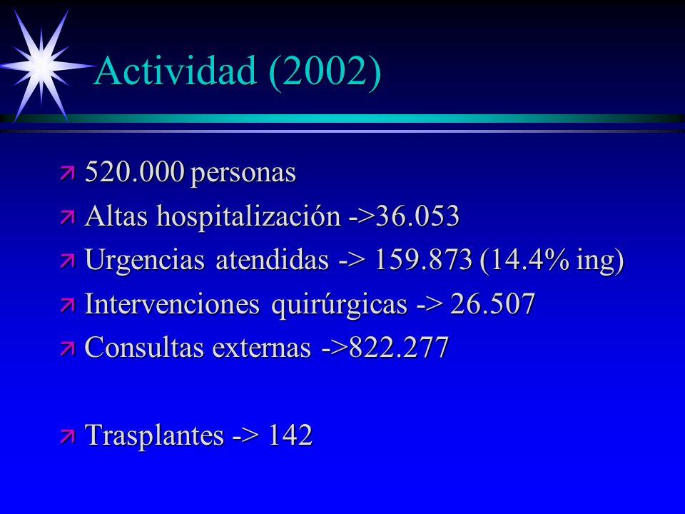 Actividad (2002) 520.000 personas Altas hospitalización ->36.053