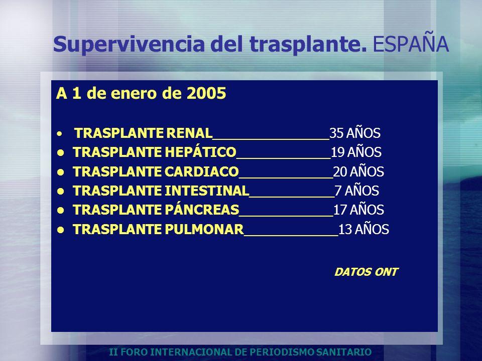 Supervivencia del trasplante. ESPAÑA