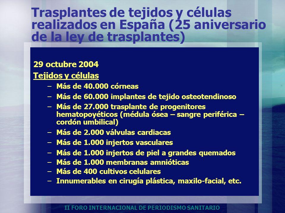 Trasplantes de tejidos y células realizados en España (25 aniversario de la ley de trasplantes)