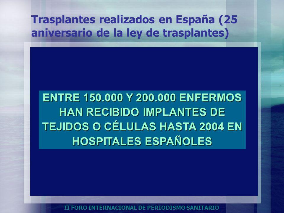 HAN RECIBIDO IMPLANTES DE TEJIDOS O CÉLULAS HASTA 2004 EN