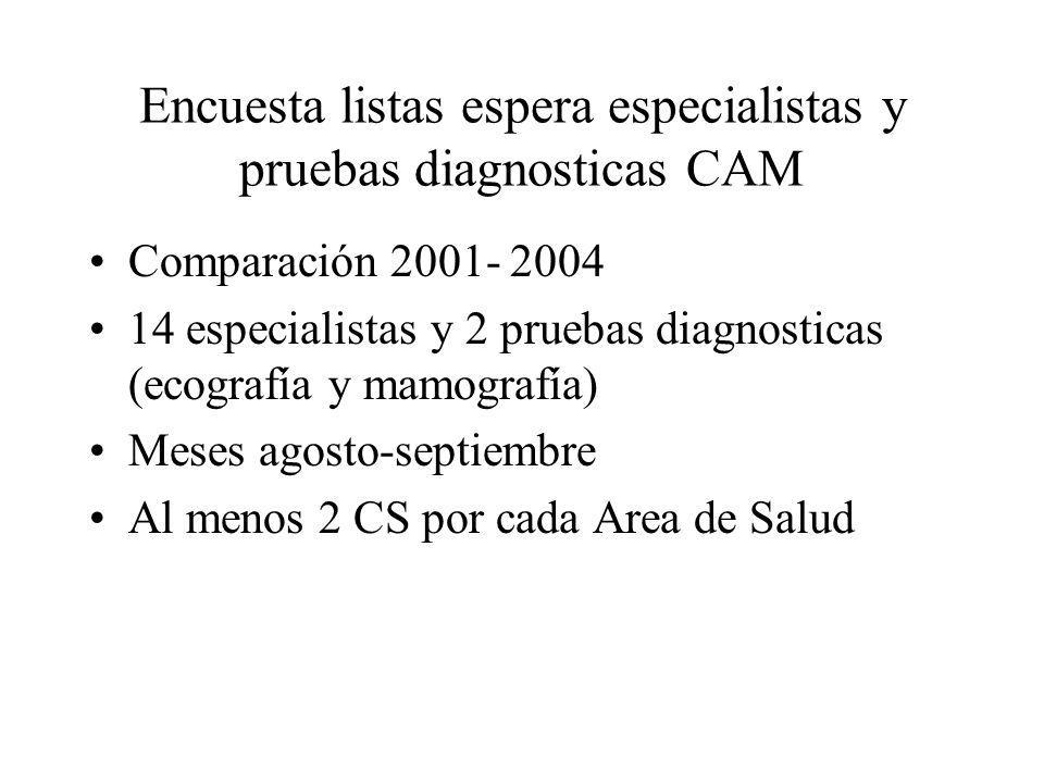 Encuesta listas espera especialistas y pruebas diagnosticas CAM