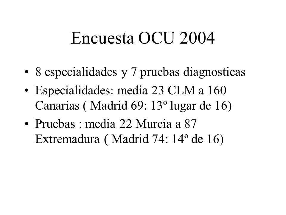 Encuesta OCU 2004 8 especialidades y 7 pruebas diagnosticas