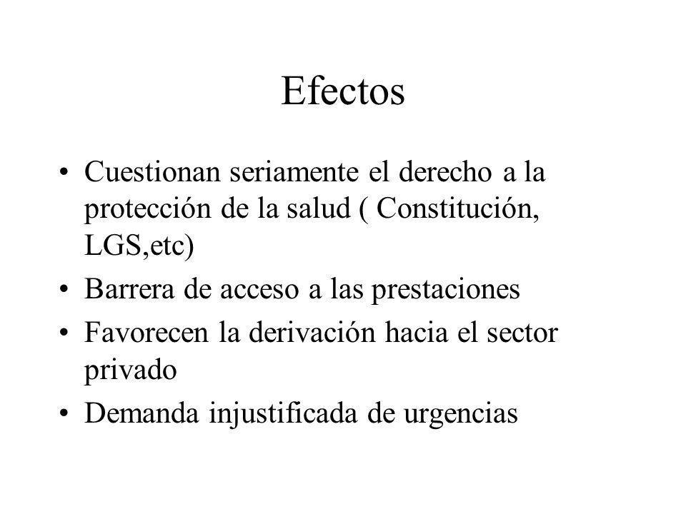 EfectosCuestionan seriamente el derecho a la protección de la salud ( Constitución, LGS,etc) Barrera de acceso a las prestaciones.