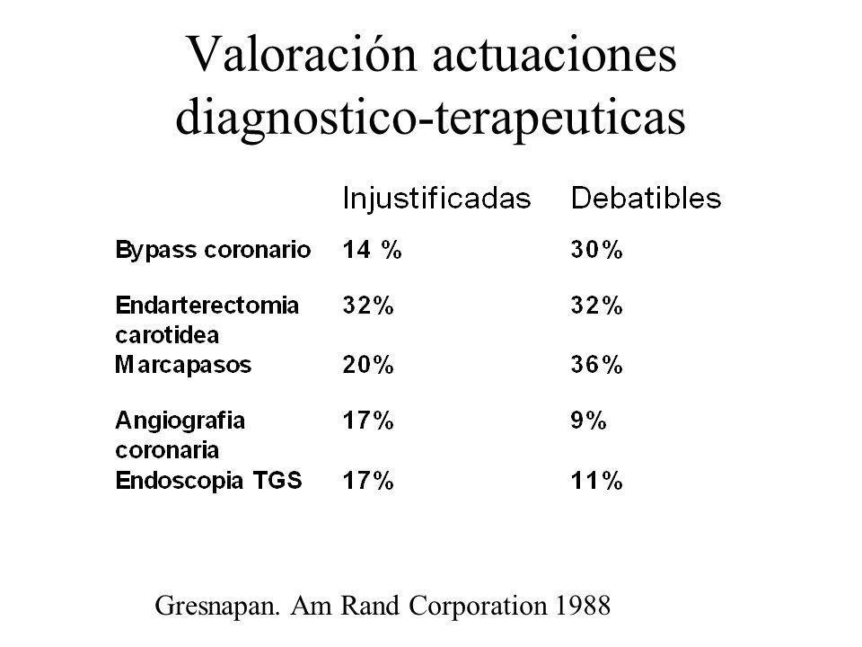 Valoración actuaciones diagnostico-terapeuticas