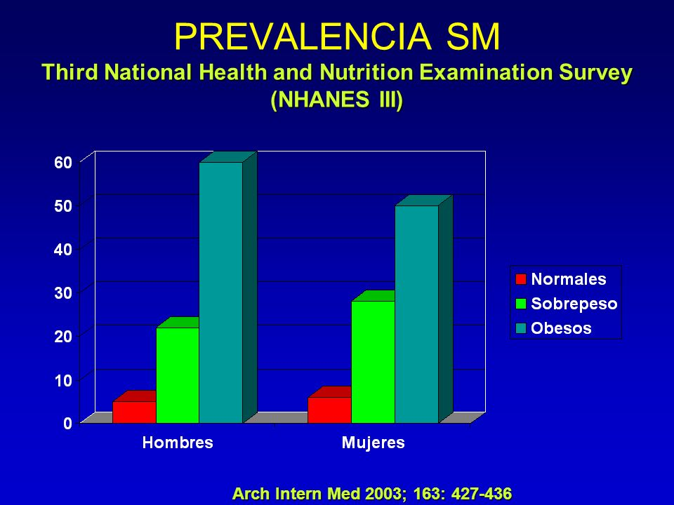 PREVALENCIA SM Third National Health and Nutrition Examination Survey (NHANES III)