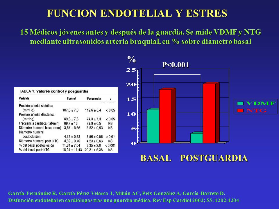 FUNCION ENDOTELIAL Y ESTRES