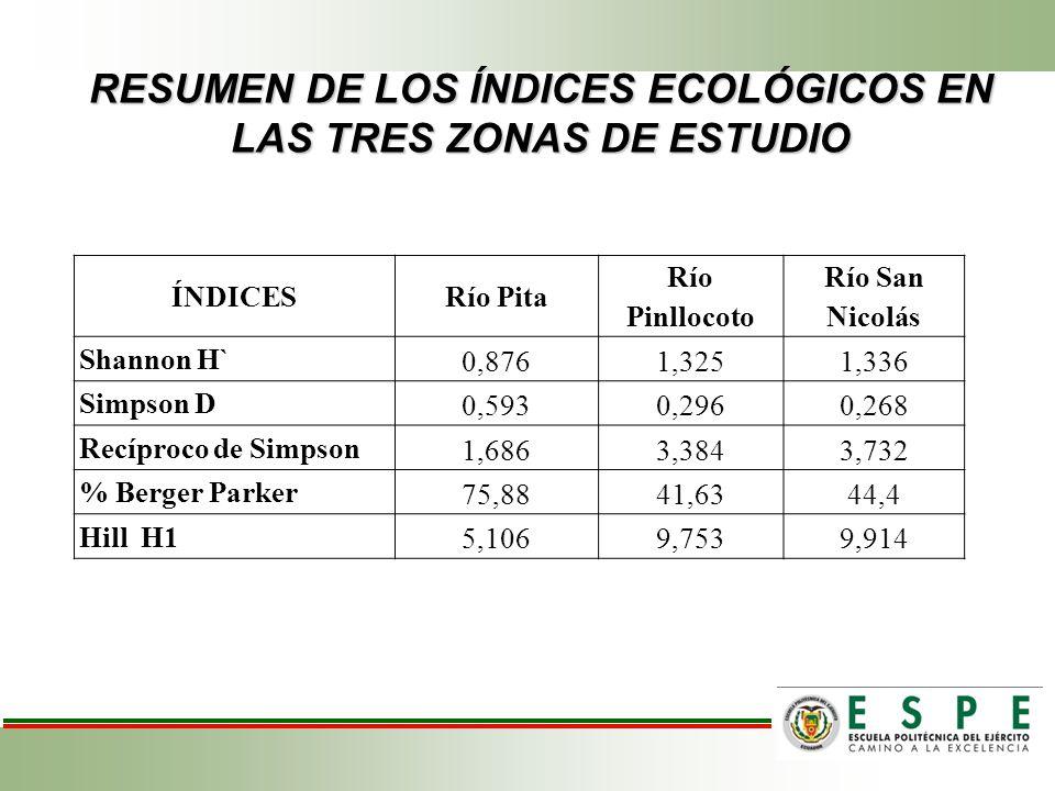 RESUMEN DE LOS ÍNDICES ECOLÓGICOS EN LAS TRES ZONAS DE ESTUDIO