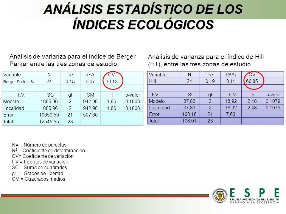 ANÁLISIS ESTADÍSTICO DE LOS ÍNDICES ECOLÓGICOS