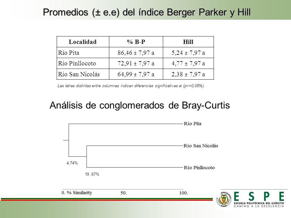 Promedios (± e.e) del índice Berger Parker y Hill