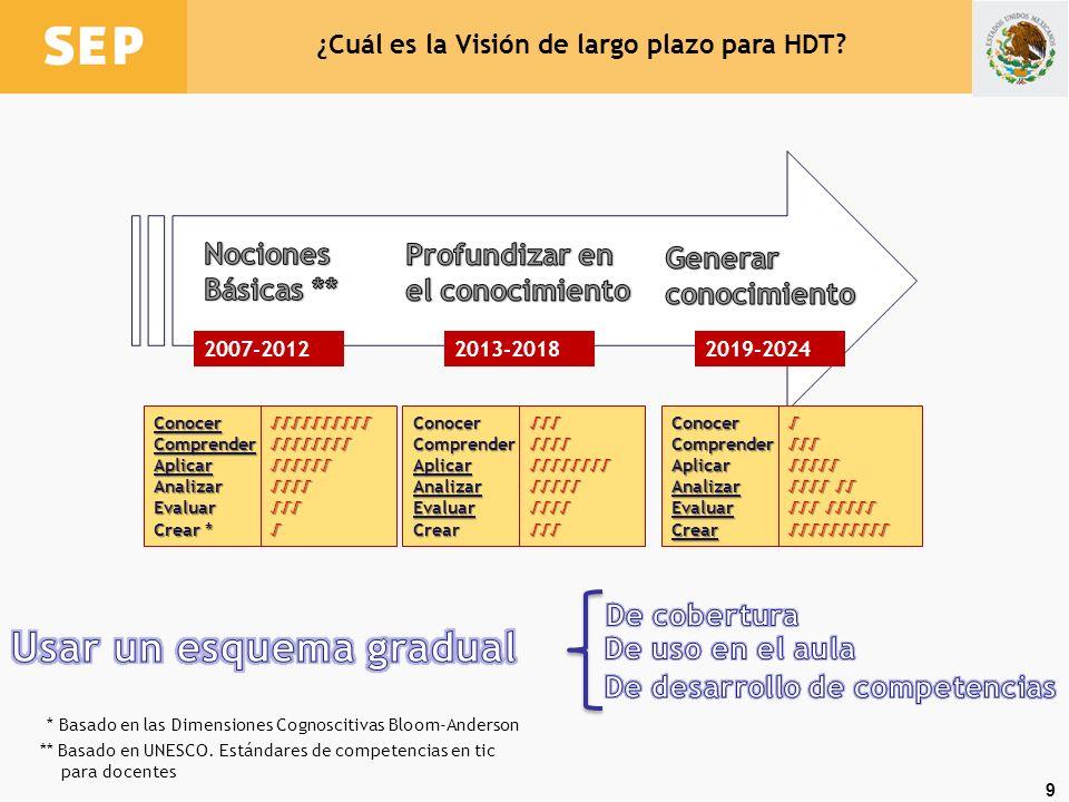¿Cuál es la Visión de largo plazo para HDT
