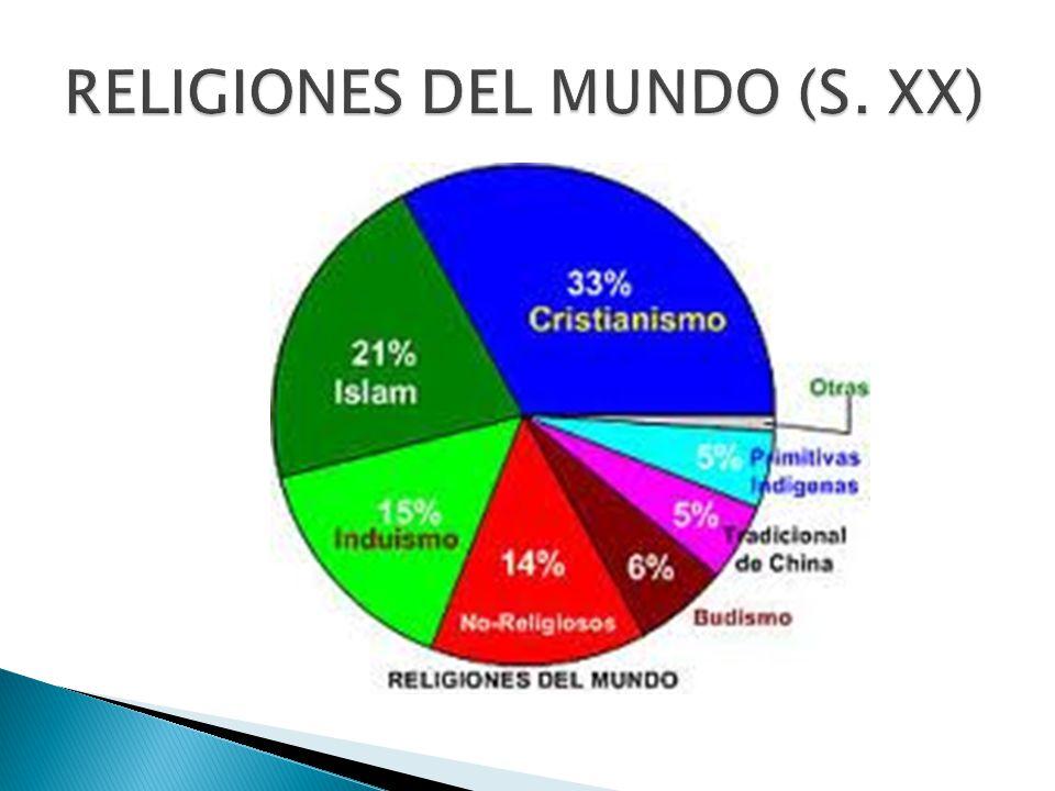 RELIGIONES DEL MUNDO (S. XX)