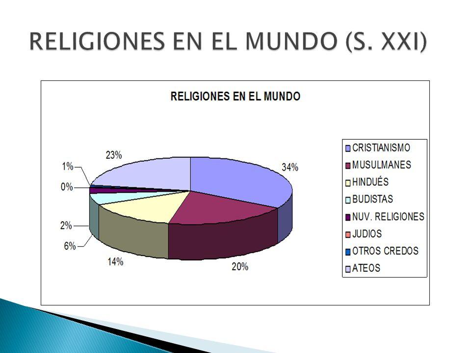 RELIGIONES EN EL MUNDO (S. XXI)