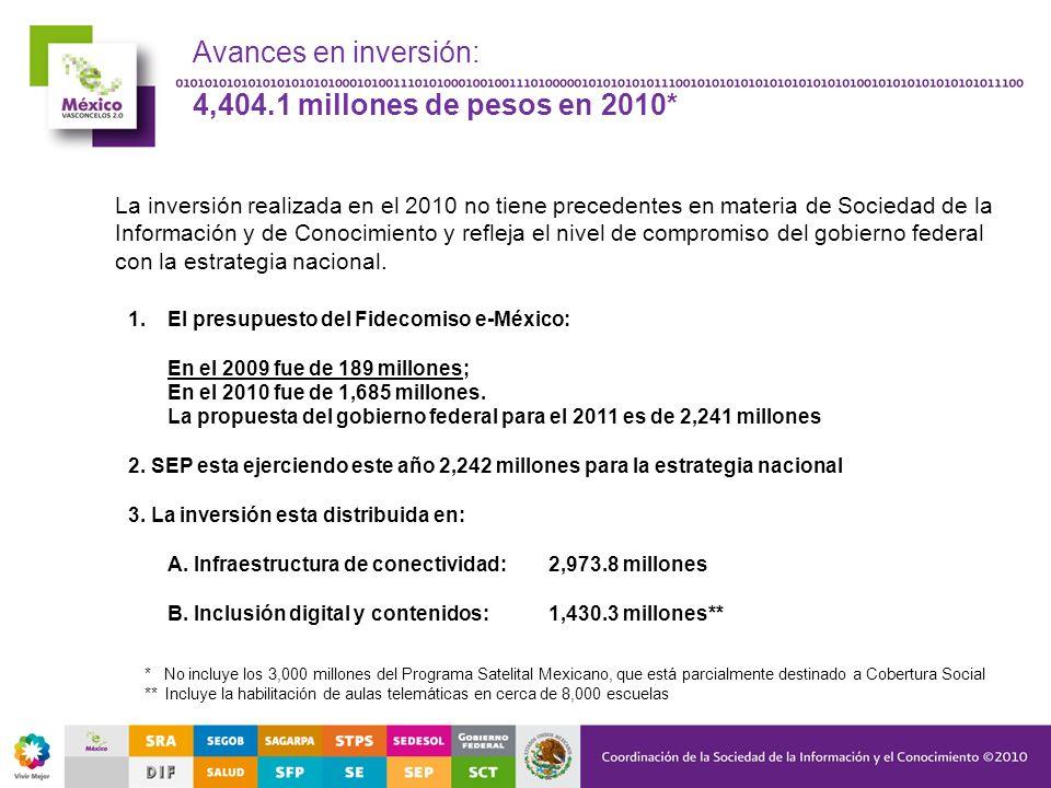 Avances en inversión: 4,404.1 millones de pesos en 2010*
