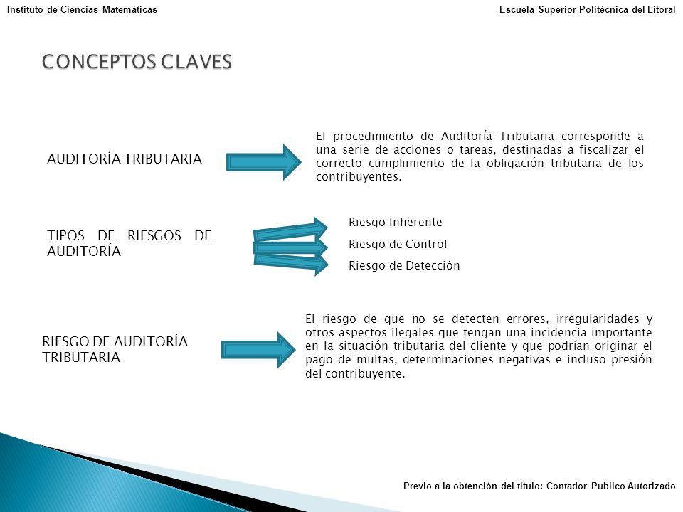 CONCEPTOS CLAVES AUDITORÍA TRIBUTARIA TIPOS DE RIESGOS DE AUDITORÍA