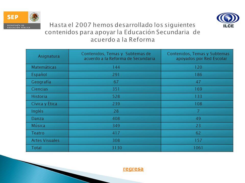 Hasta el 2007 hemos desarrollado los siguientes contenidos para apoyar la Educación Secundaria de acuerdo a la Reforma