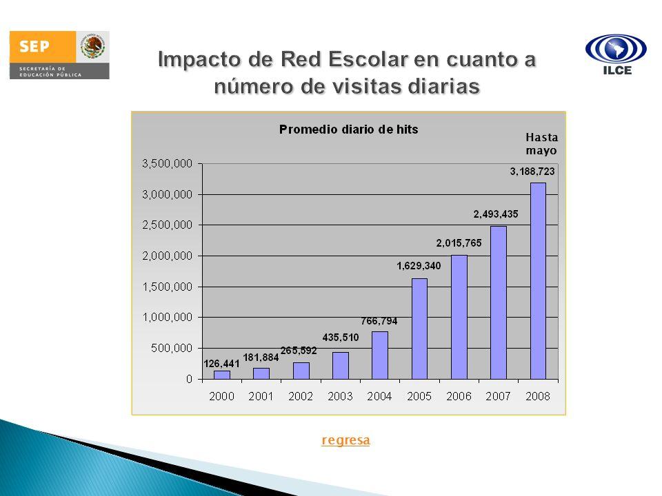 Impacto de Red Escolar en cuanto a número de visitas diarias