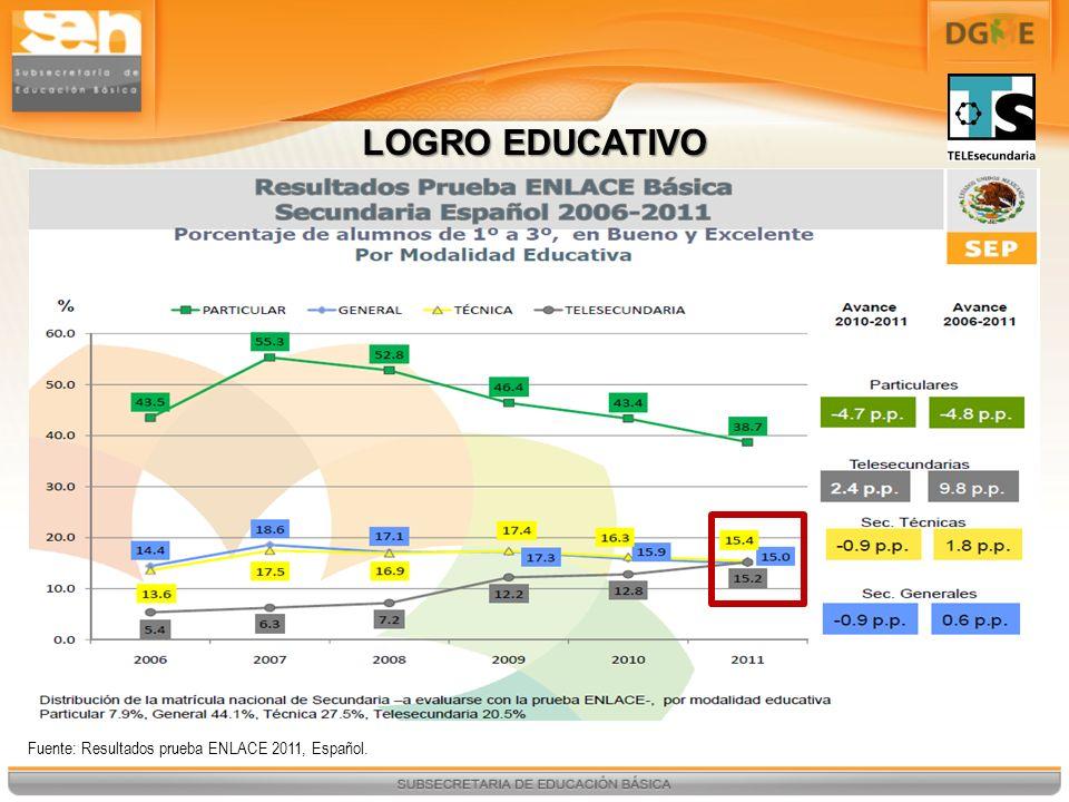 LOGRO EDUCATIVO Fuente: Resultados prueba ENLACE 2011, Español.