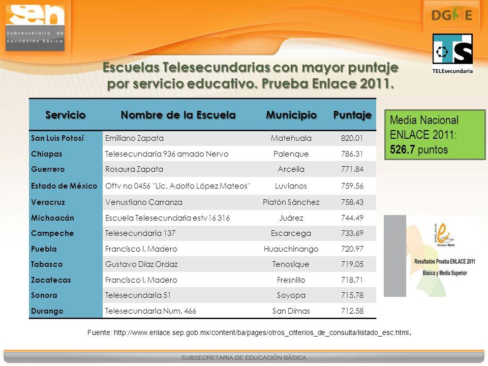 Escuelas Telesecundarias con mayor puntaje por servicio educativo