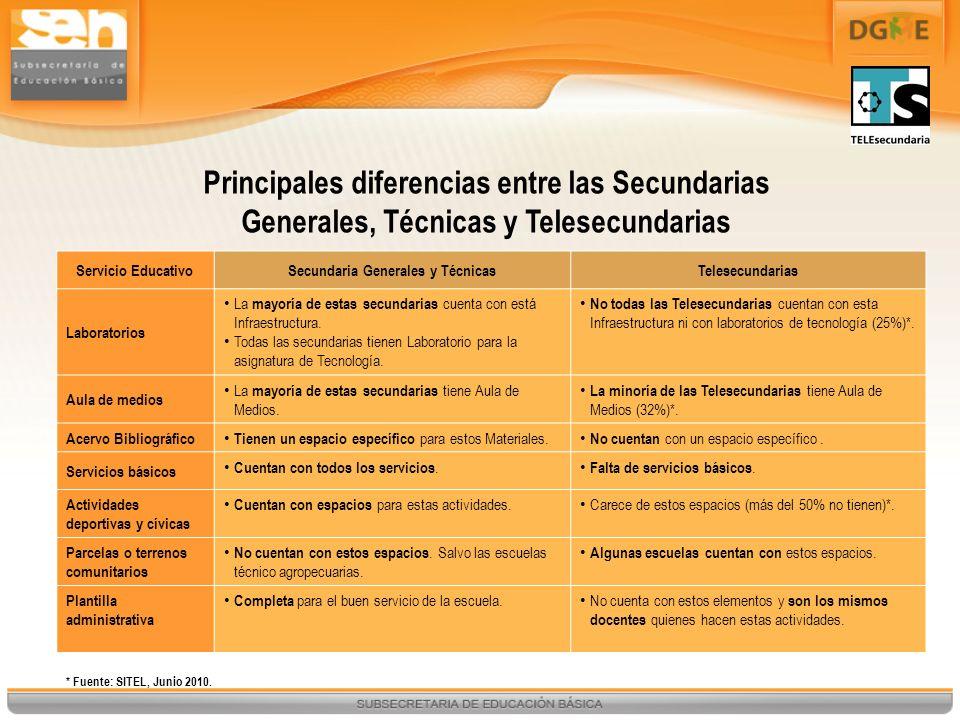 Secundaria Generales y Técnicas