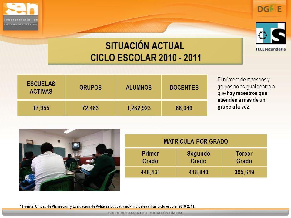 SITUACIÓN ACTUAL CICLO ESCOLAR 2010 - 2011