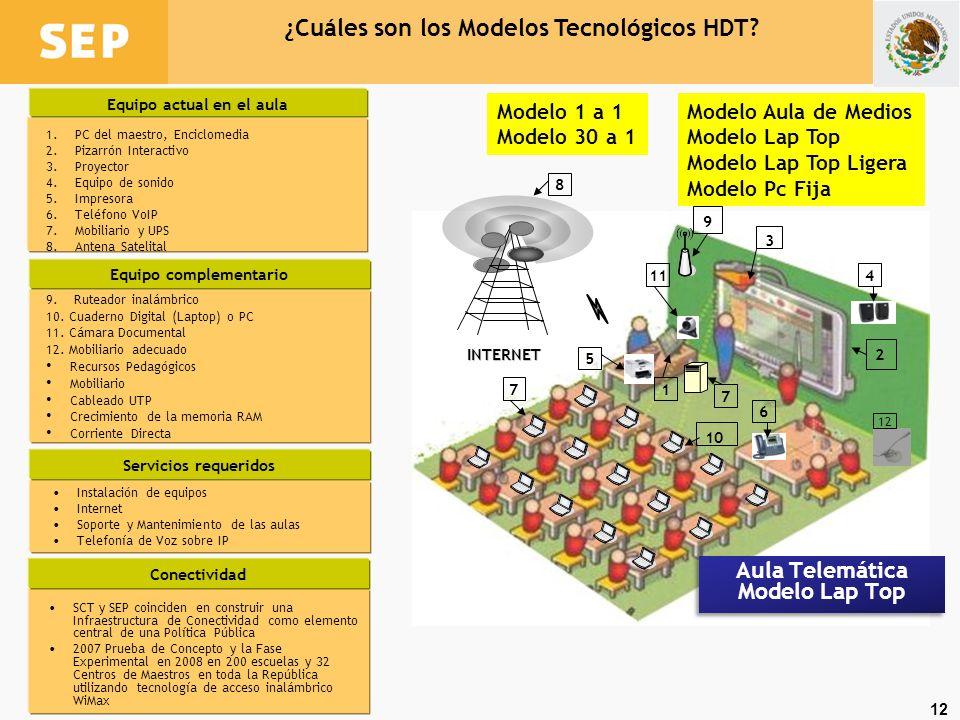 ¿Cuáles son los Modelos Tecnológicos HDT
