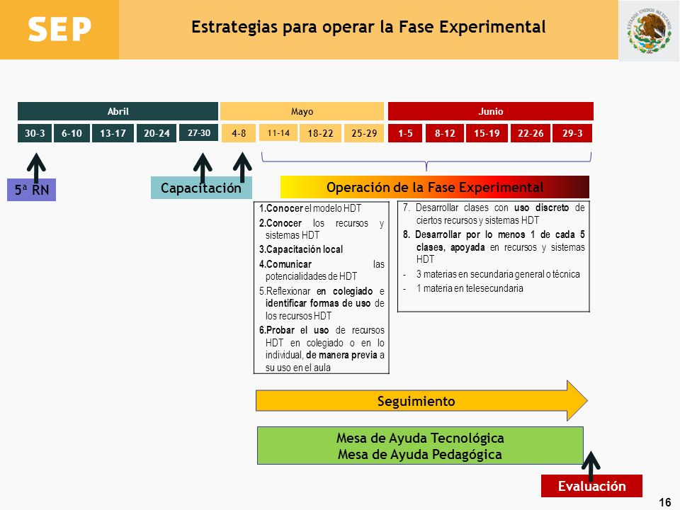 Estrategias para operar la Fase Experimental