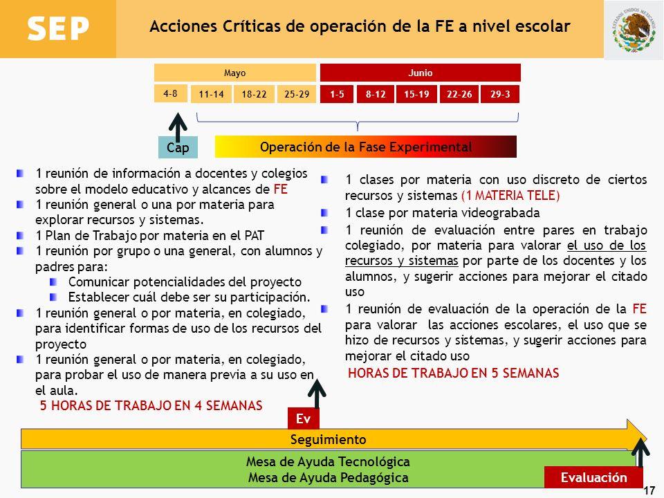 Acciones Críticas de operación de la FE a nivel escolar