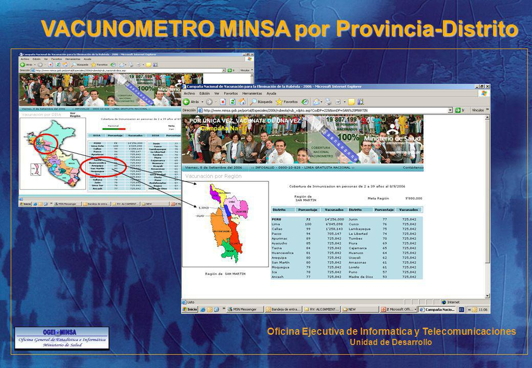 VACUNOMETRO MINSA por Provincia-Distrito