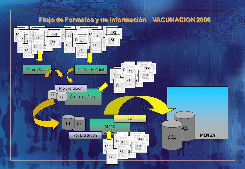Flujo de Formatos y de información VACUNACION 2006