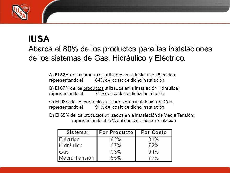 IUSA Abarca el 80% de los productos para las instalaciones de los sistemas de Gas, Hidráulico y Eléctrico.