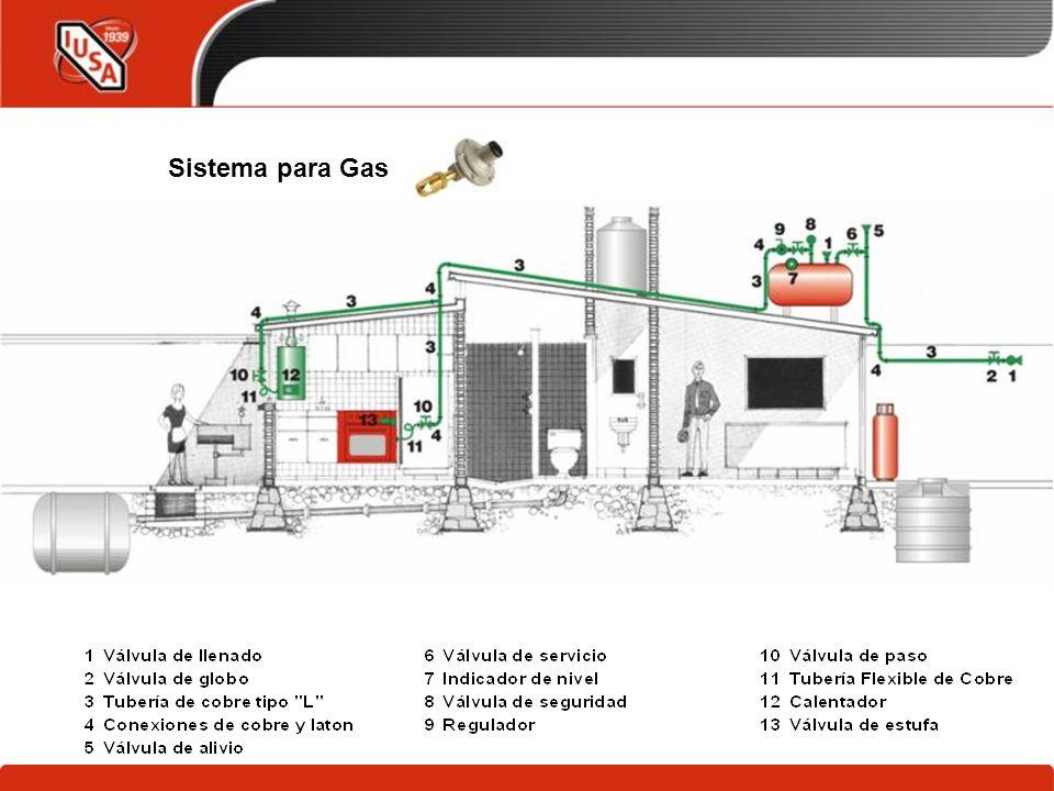 Sistema para Gas