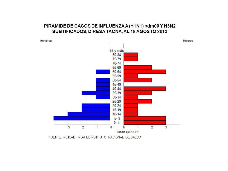 PIRAMIDE DE CASOS DE INFLUENZA A (H1N1) pdm09 Y H3N2 SUBTIFICADOS, DIRESA TACNA, AL 18 AGOSTO 2013
