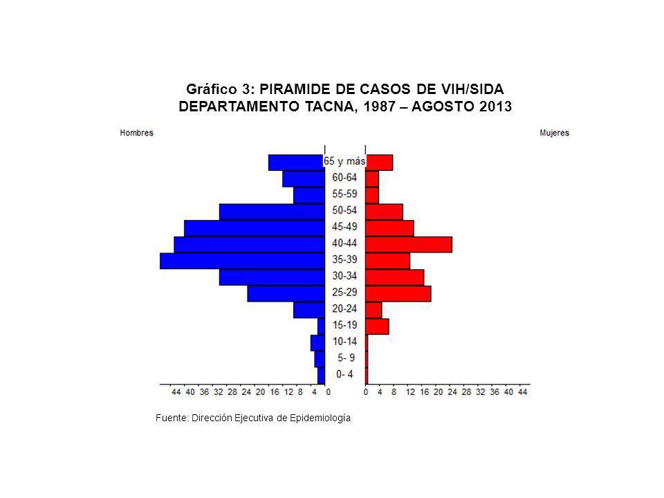 Gráfico 3: PIRAMIDE DE CASOS DE VIH/SIDA