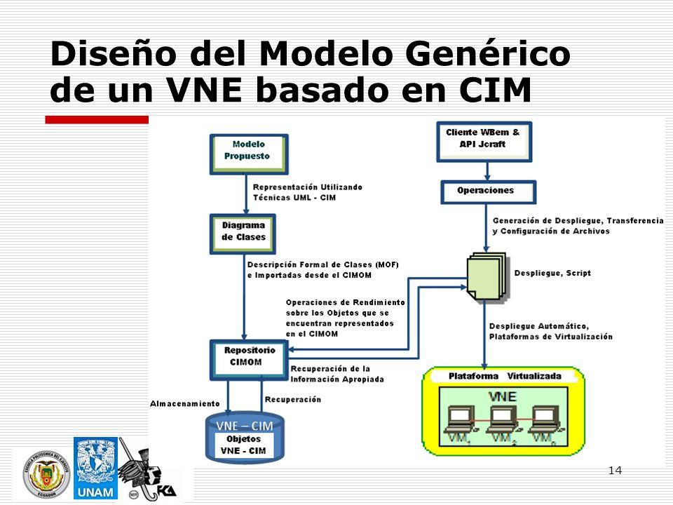 Diseño del Modelo Genérico de un VNE basado en CIM